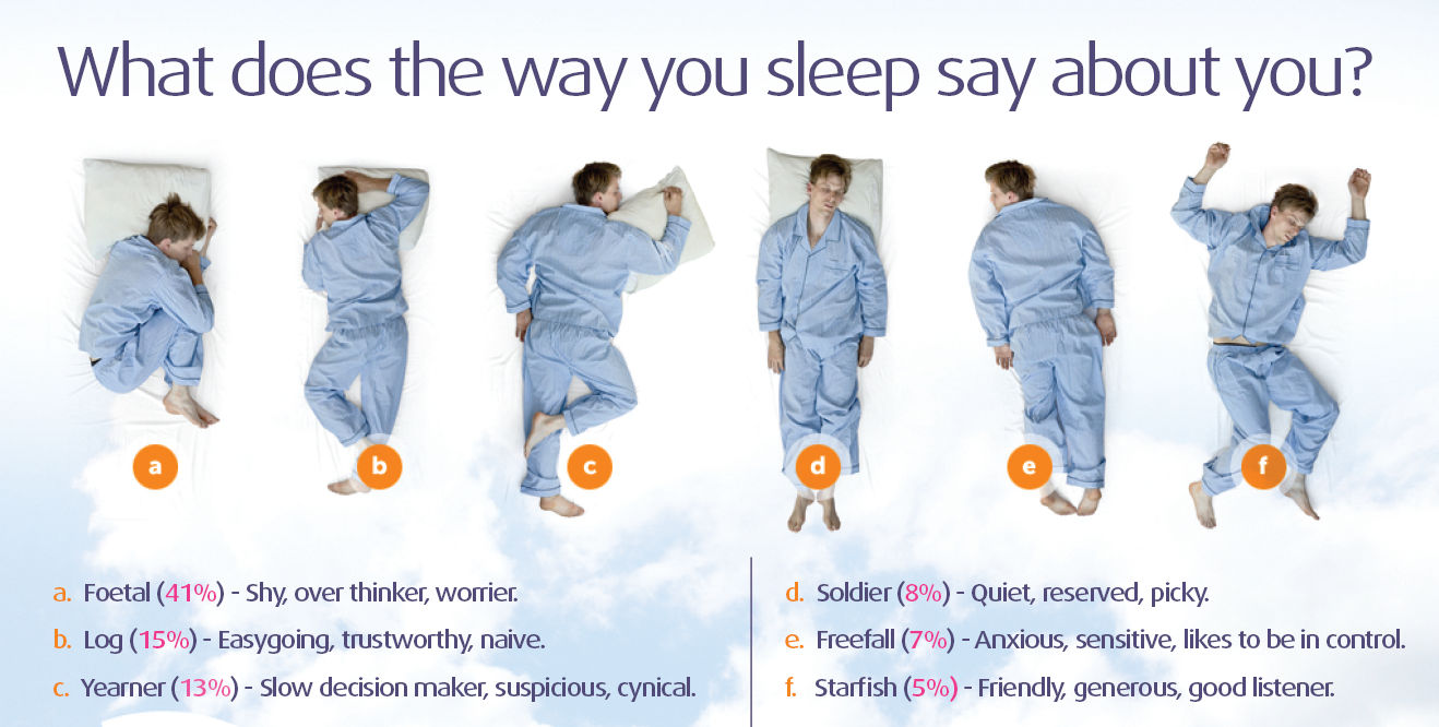 What Does Your Sleeping Position Say About You.What Your Sleeping Position Says About Your Personality 100